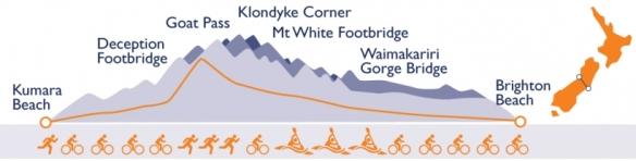 Logistics might be complex. Ya think? (courtesy coasttocoast.co.nz)